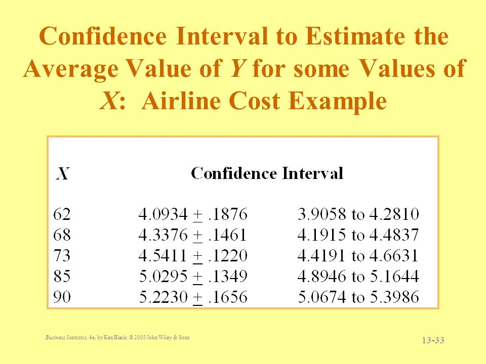 Confidence Interval to Estimate the Average Value of Y for some Values of X: Airline Cost Example