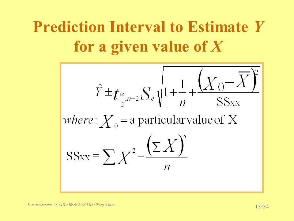 Prediction Interval to Estimate Y for a given value of X