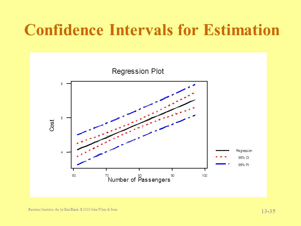 Confidence Intervals for Estimation