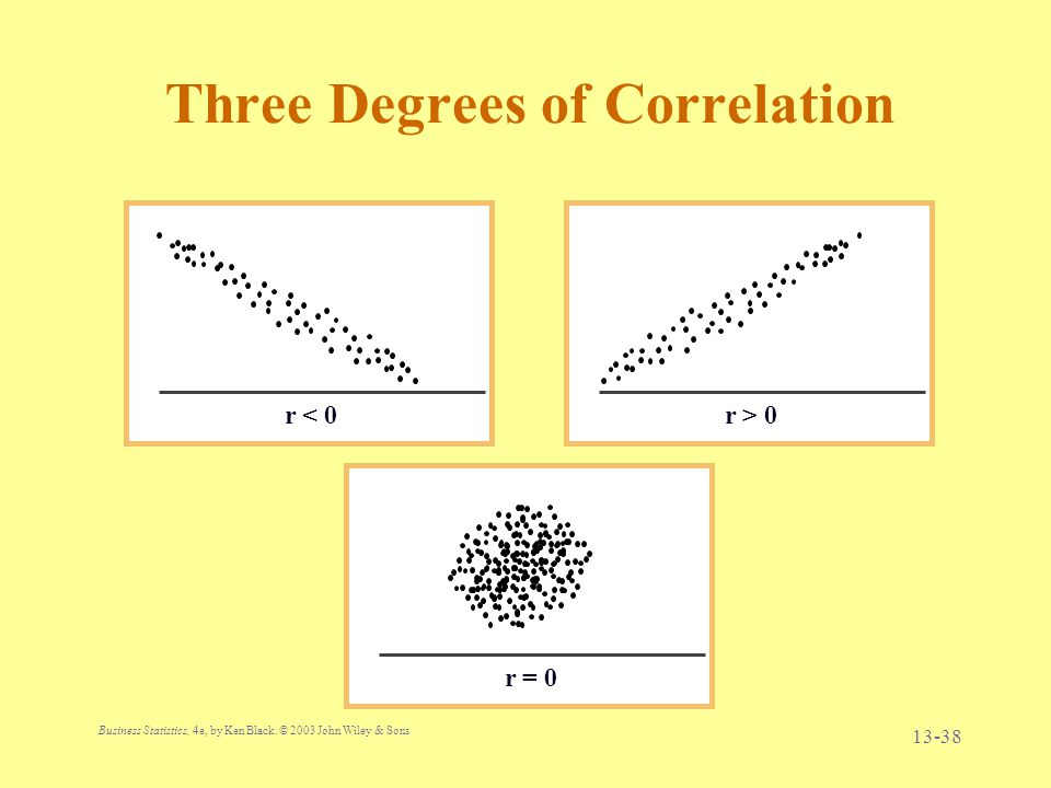 Three Degrees of Correlation
