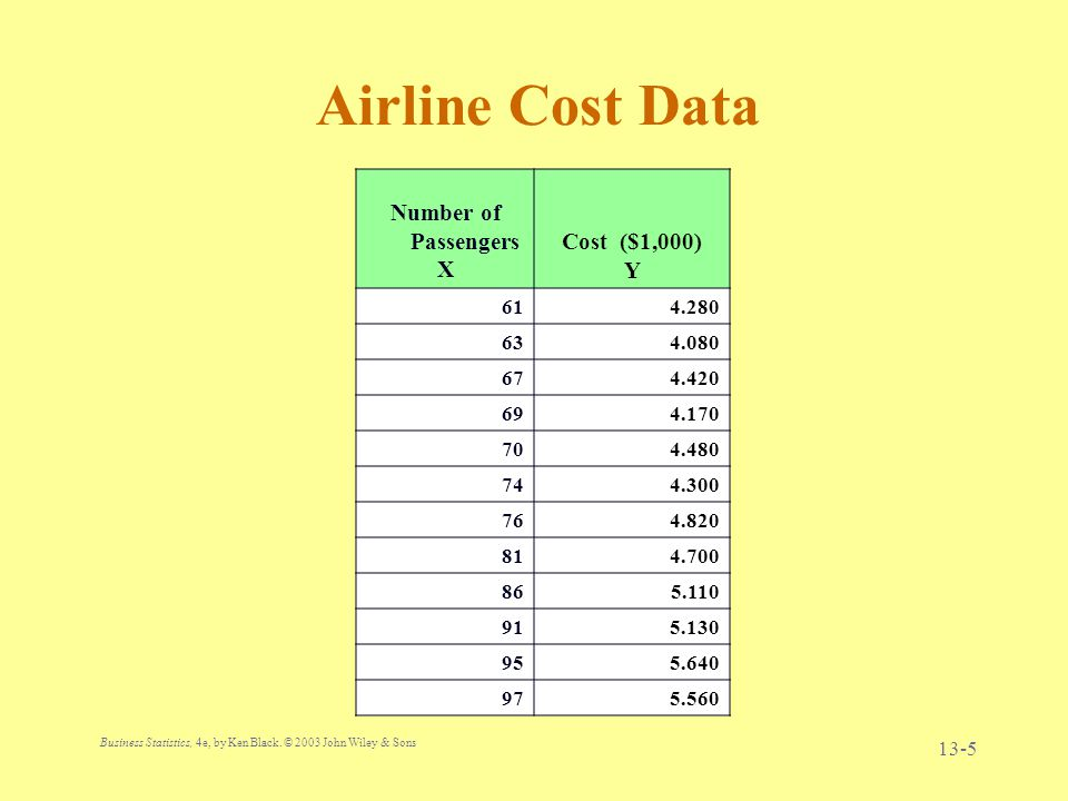 Airline Cost Data Number of Passengers X Cost ($1,000) Y 61 4.280 63