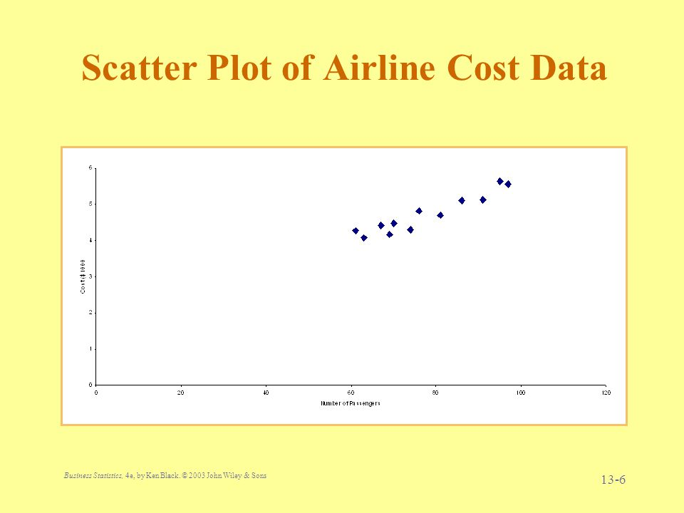 Scatter Plot of Airline Cost Data