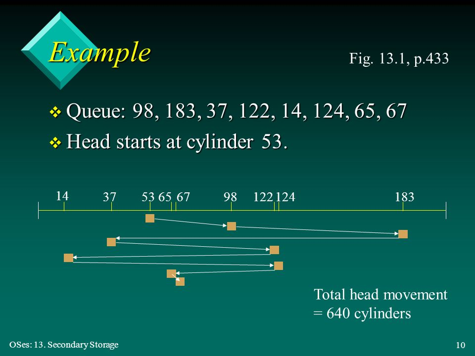 Example Fig. 13.1, p.433. Queue: 98, 183, 37, 122, 14, 124, 65, 67. Head starts at cylinder 53. 14.