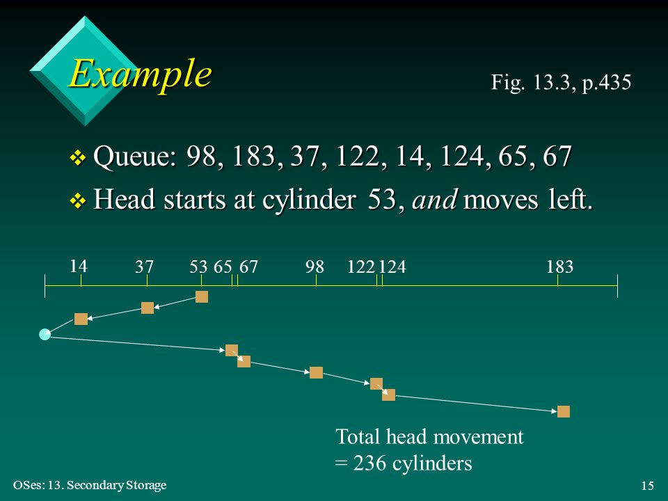 Example Fig. 13.3, p.435. Queue: 98, 183, 37, 122, 14, 124, 65, 67. Head starts at cylinder 53, and moves left.