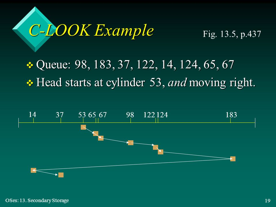 C-LOOK Example Fig. 13.5, p.437. Queue: 98, 183, 37, 122, 14, 124, 65, 67. Head starts at cylinder 53, and moving right.