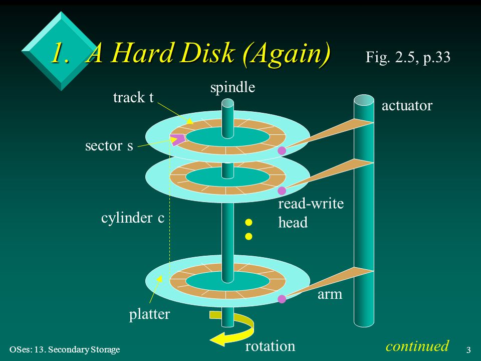 : 1. A Hard Disk (Again) Fig. 2.5, p.33 spindle track t actuator