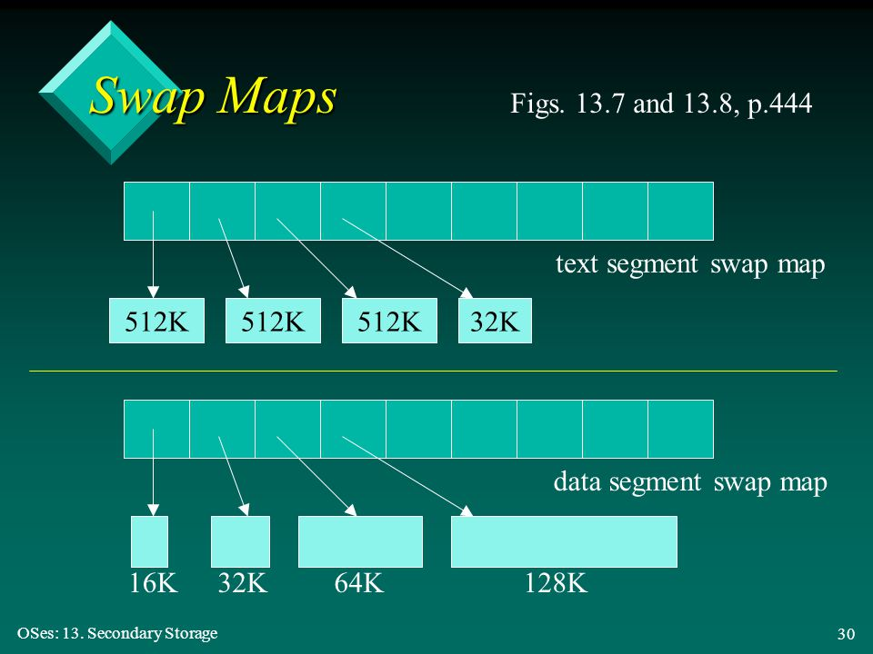 Swap Maps Figs. 13.7 and 13.8, p.444 text segment swap map 512K 512K