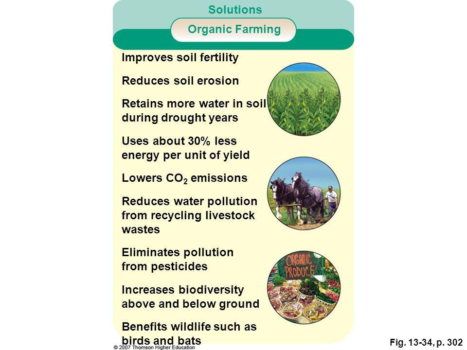 Solutions Organic Farming