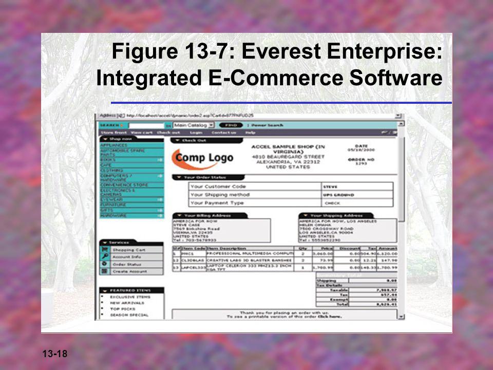 Figure 13-7: Everest Enterprise: Integrated E-Commerce Software