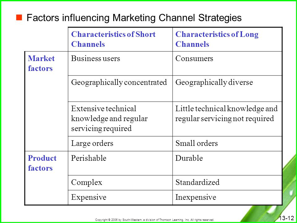 Factors influencing Marketing Channel Strategies