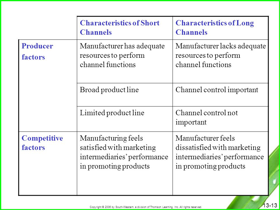 Characteristics of Short Channels