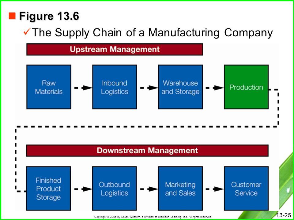 Figure 13.6 The Supply Chain of a Manufacturing Company