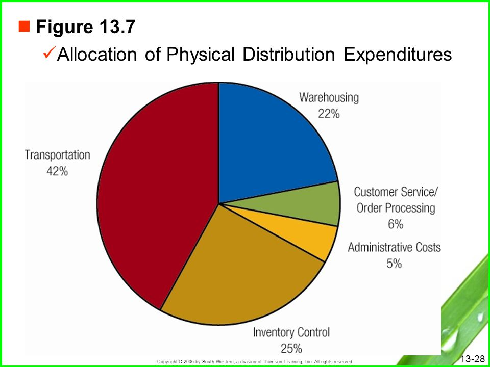 Figure 13.7 Allocation of Physical Distribution Expenditures
