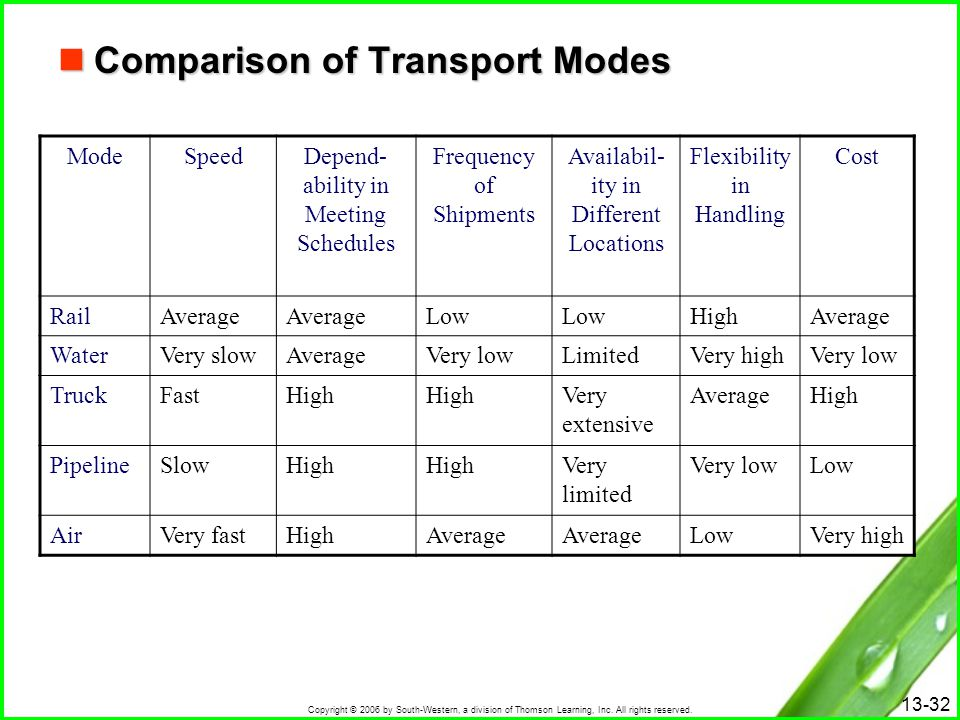 Comparison of Transport Modes
