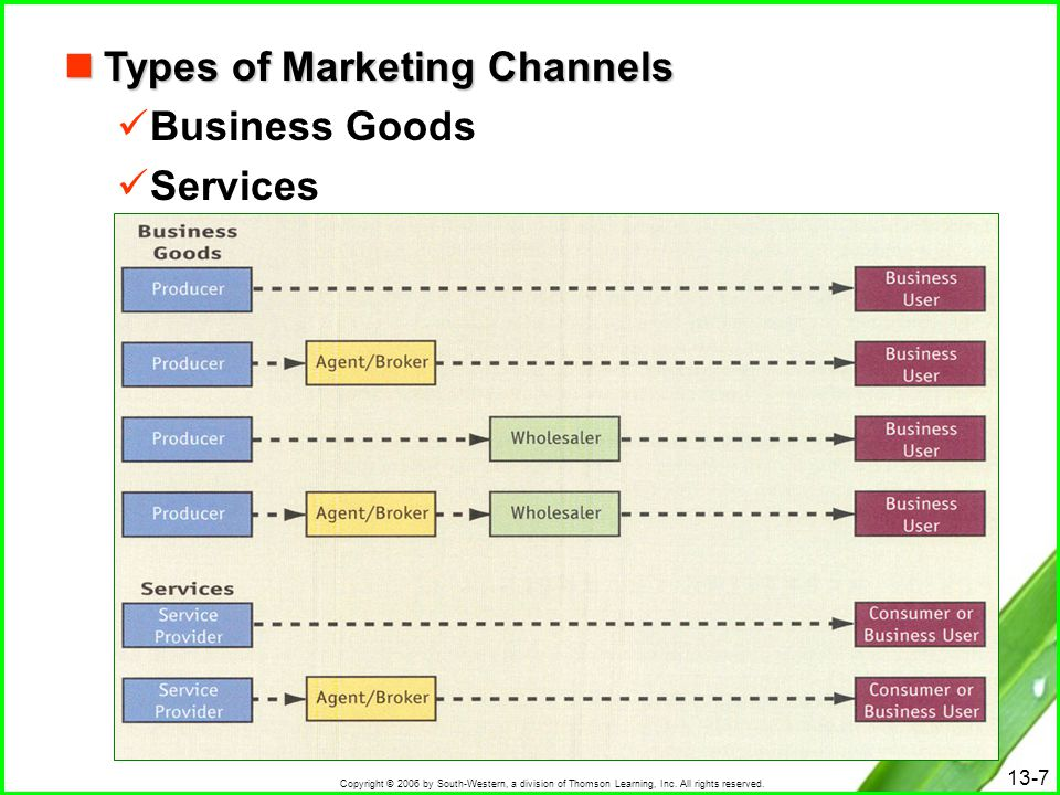 Types of Marketing Channels