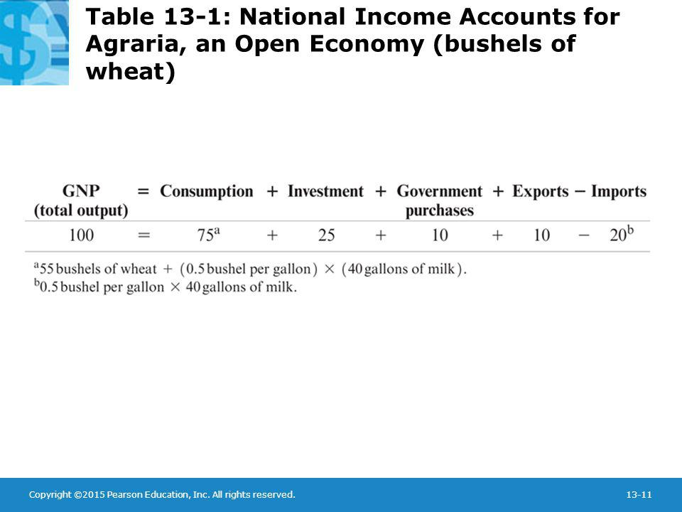 Table 13-1: National Income Accounts for Agraria, an Open Economy (bushels of wheat)