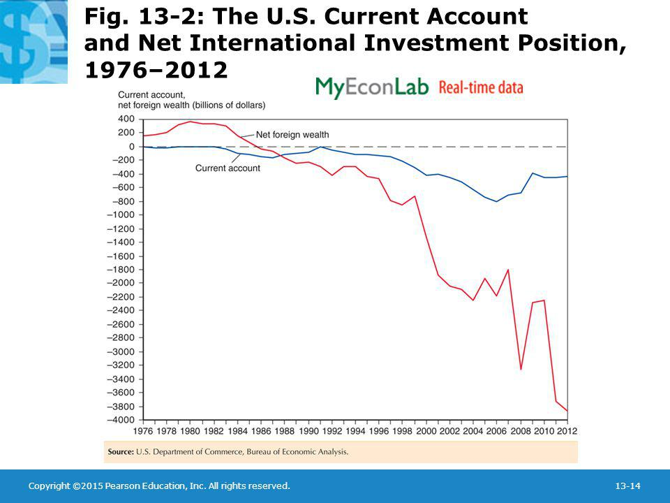 Fig. 13-2: The U.S. Current Account and Net International Investment Position, 1976–2012