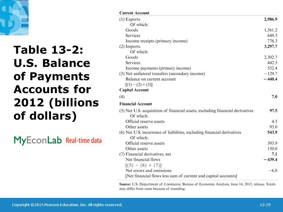 Table 13-2: U.S. Balance of Payments Accounts for 2012 (billions of dollars)