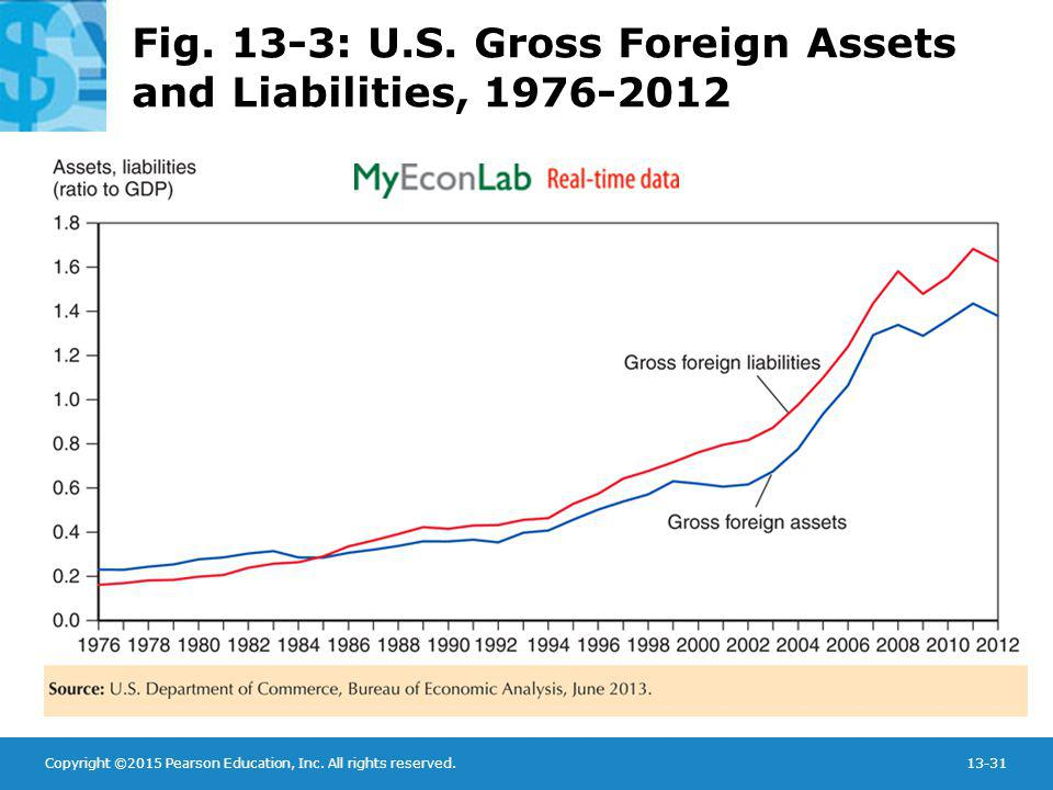 Fig. 13-3: U.S. Gross Foreign Assets and Liabilities, 1976-2012