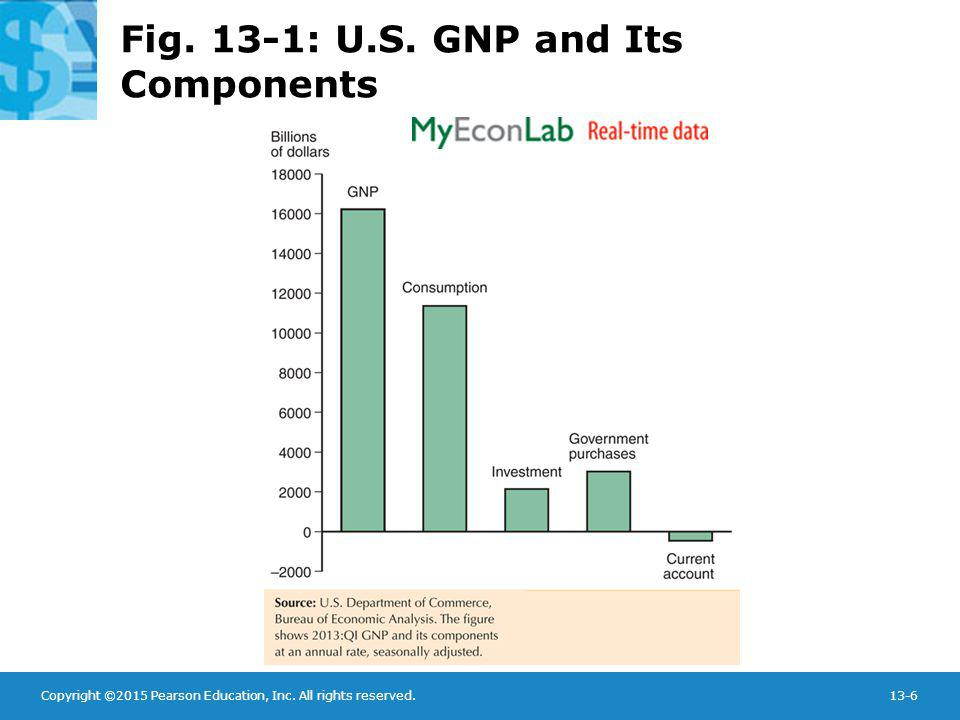 Fig. 13-1: U.S. GNP and Its Components