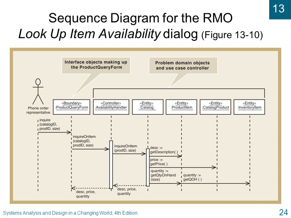 Sequence Diagram for the RMO Look Up Item Availability dialog (Figure 13-10)