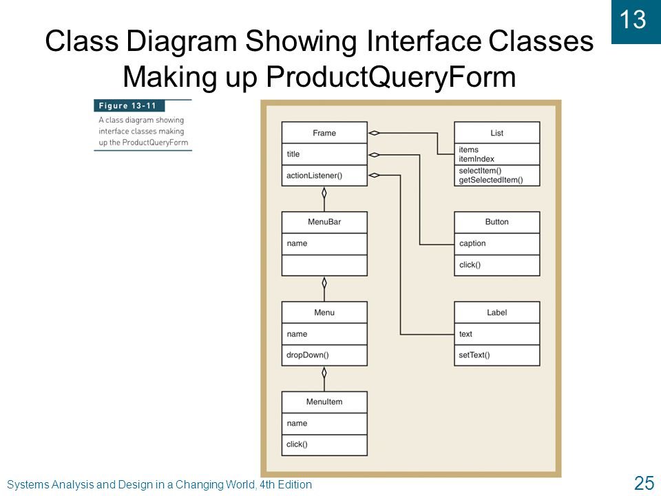 Class Diagram Showing Interface Classes Making up ProductQueryForm