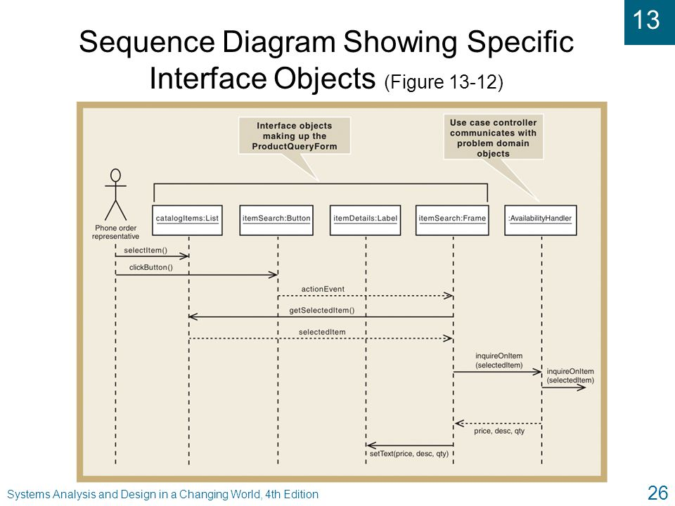Sequence Diagram Showing Specific Interface Objects (Figure 13-12)
