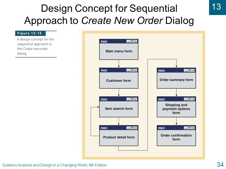 Design Concept for Sequential Approach to Create New Order Dialog