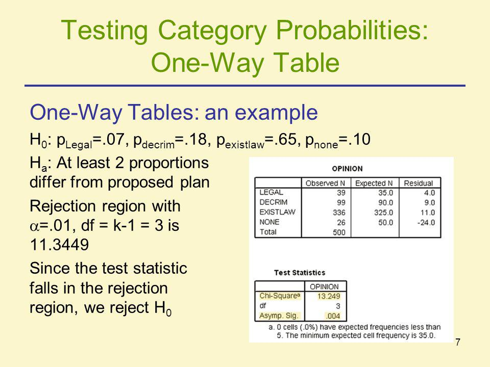Testing Category Probabilities: One-Way Table