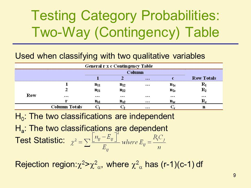 Testing Category Probabilities: Two-Way (Contingency) Table