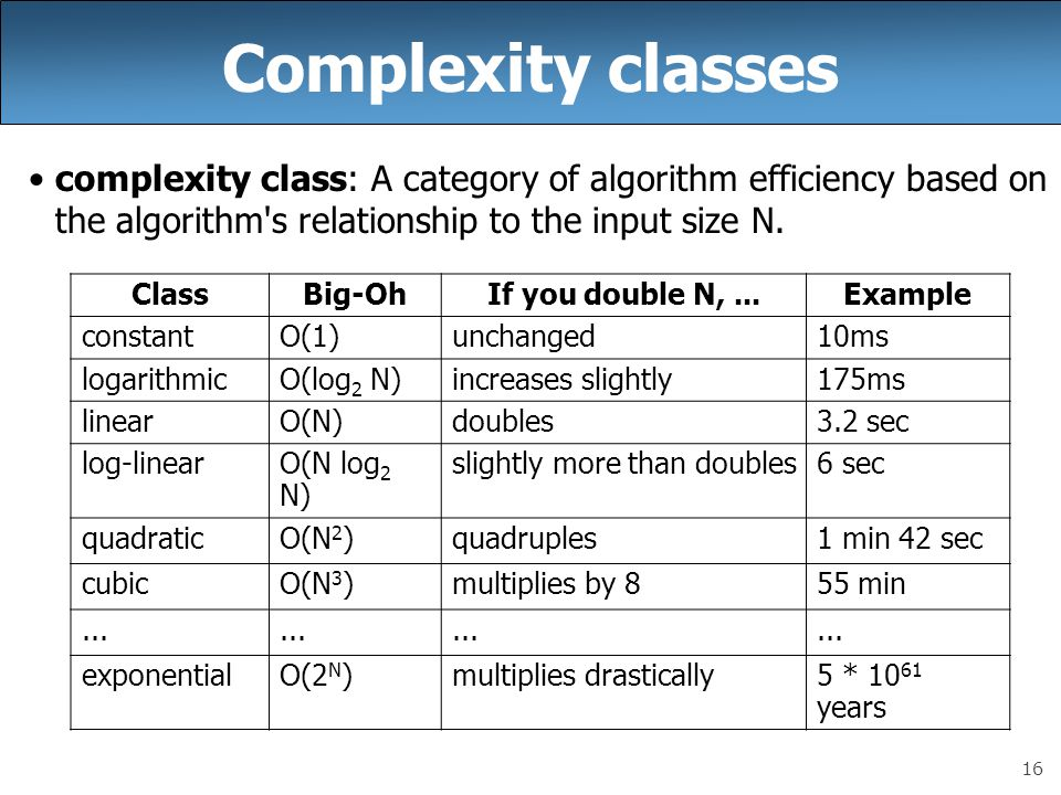 Complexity classes complexity class: A category of algorithm efficiency based on the algorithm s relationship to the input size N.