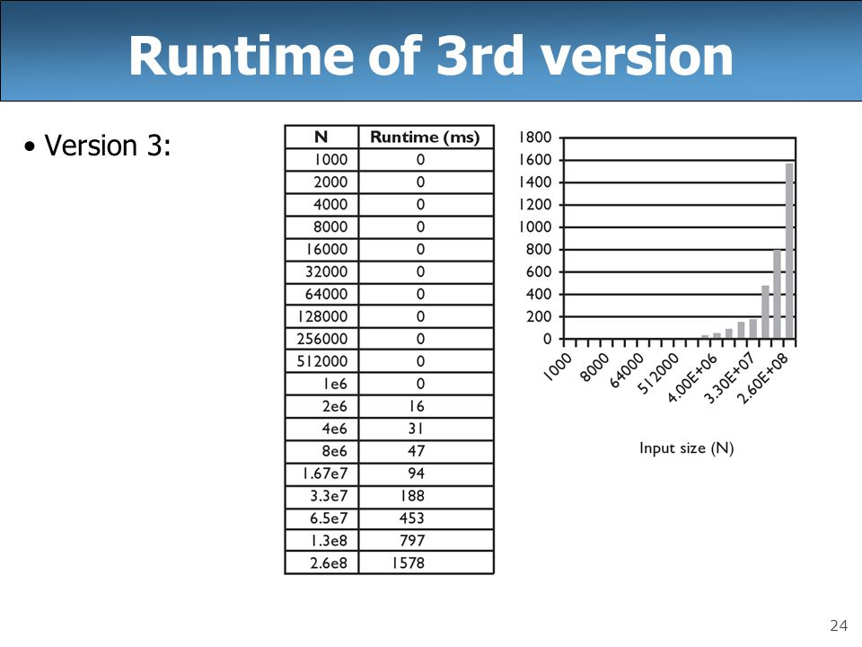 Runtime of 3rd version Version 3: