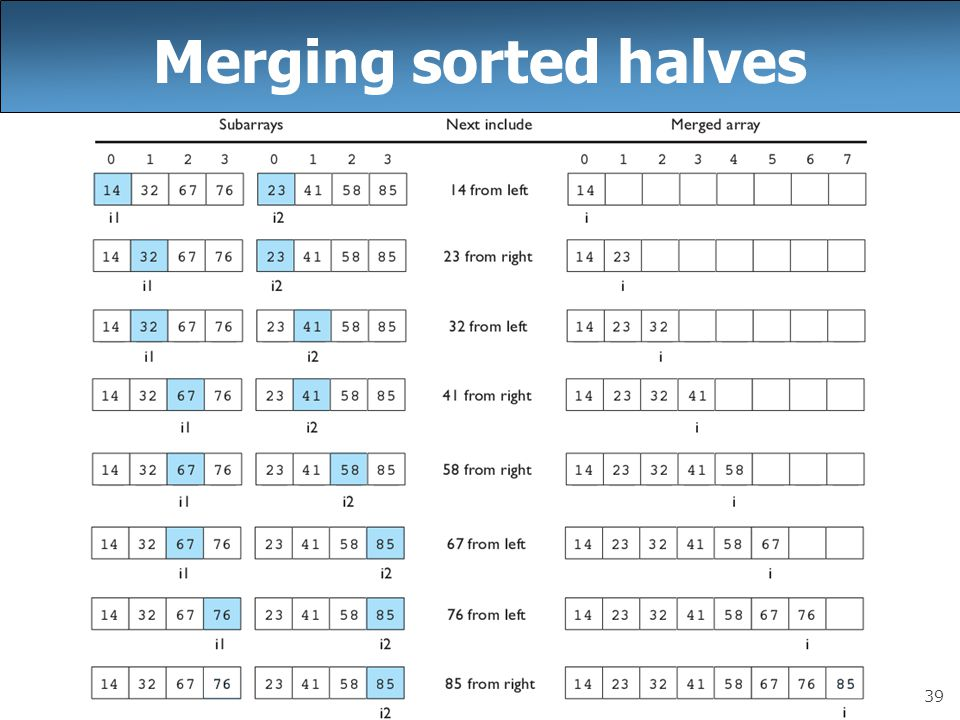 Merging sorted halves