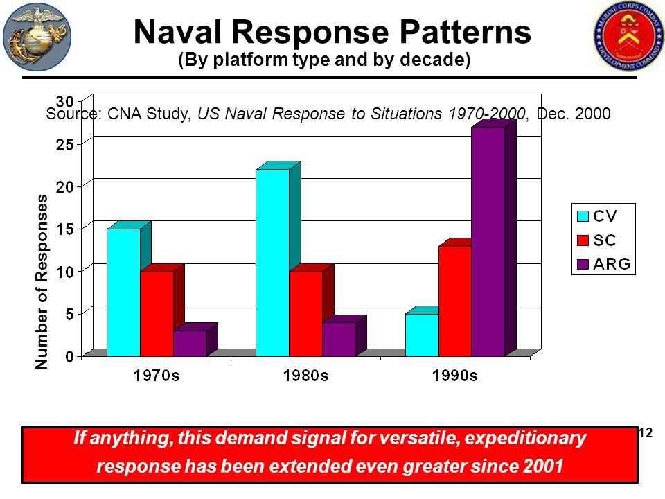 Naval Response Patterns