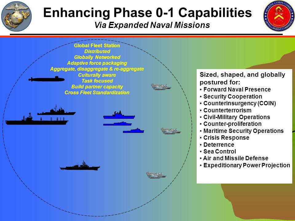 Enhancing Phase 0-1 Capabilities Via Expanded Naval Missions