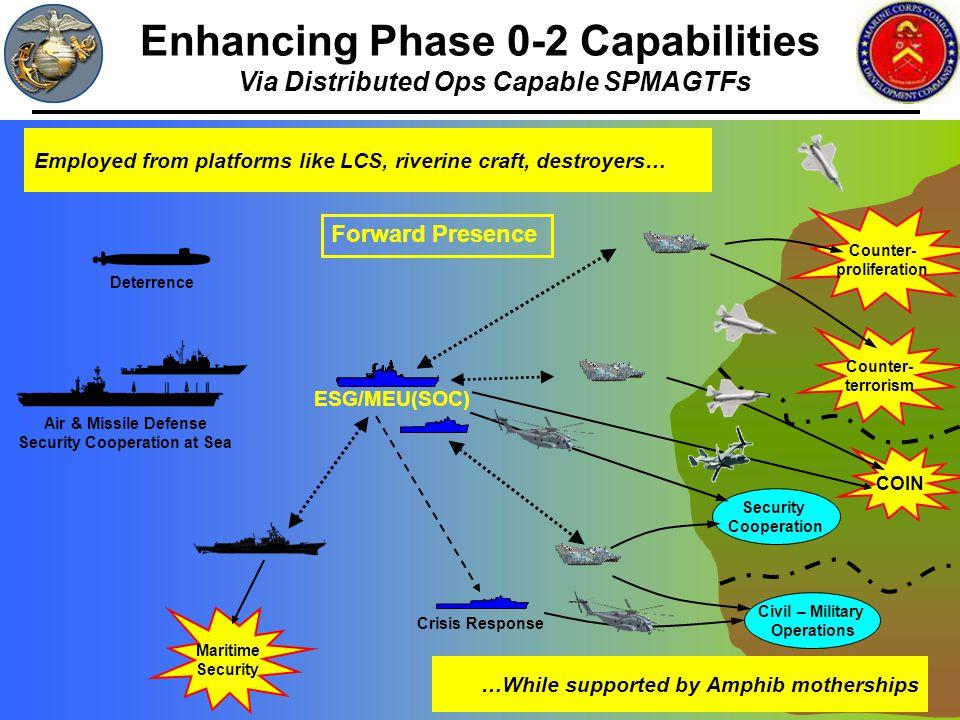 Enhancing Phase 0-2 Capabilities Via Distributed Ops Capable SPMAGTFs