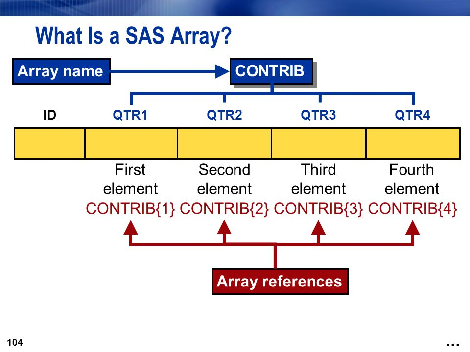 What Is a SAS Array Array name CONTRIB First element Second Third