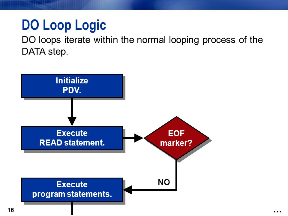 DO Loop Logic DO loops iterate within the normal looping process of the DATA step. Initialize. PDV.