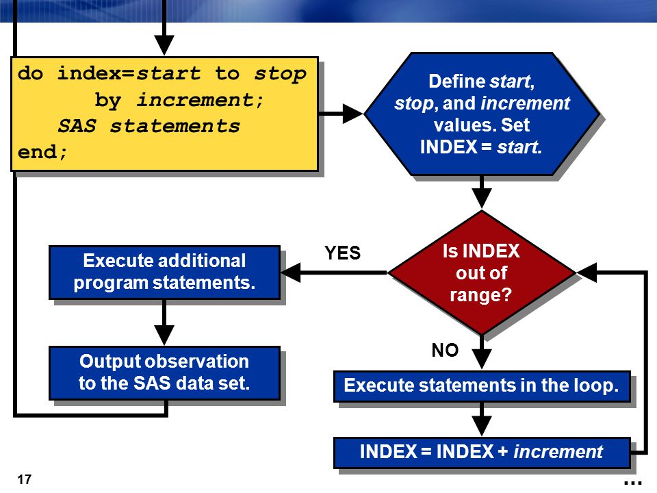 do index=start to stop by increment; SAS statements end; Define start,