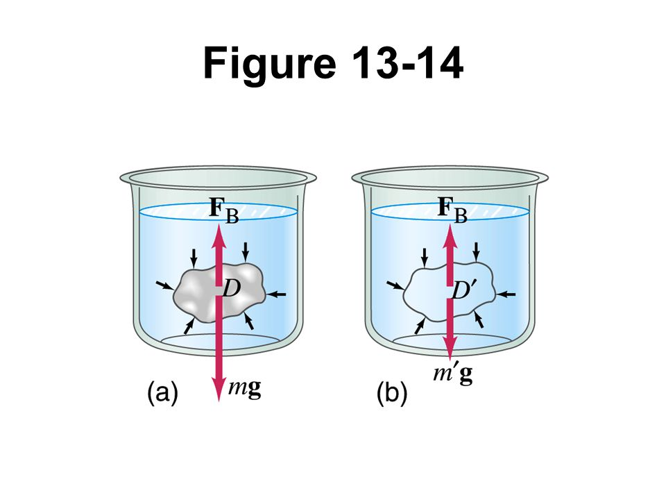 Figure 13-14