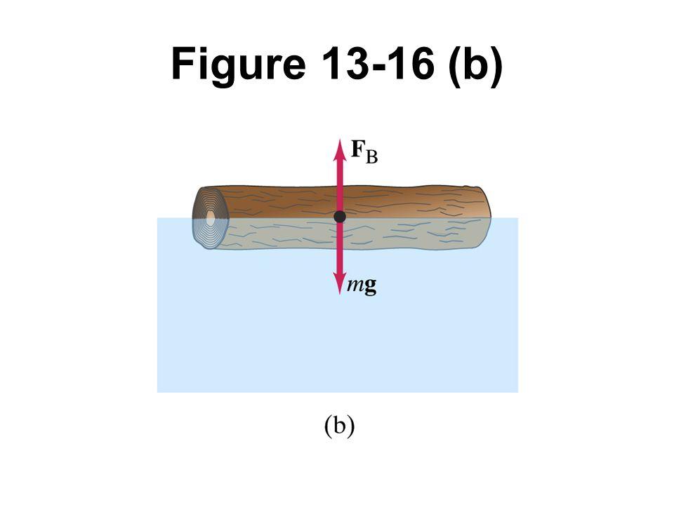 Figure 13-16 (b)