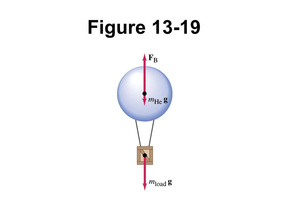 Figure 13-19 Example 13-11.