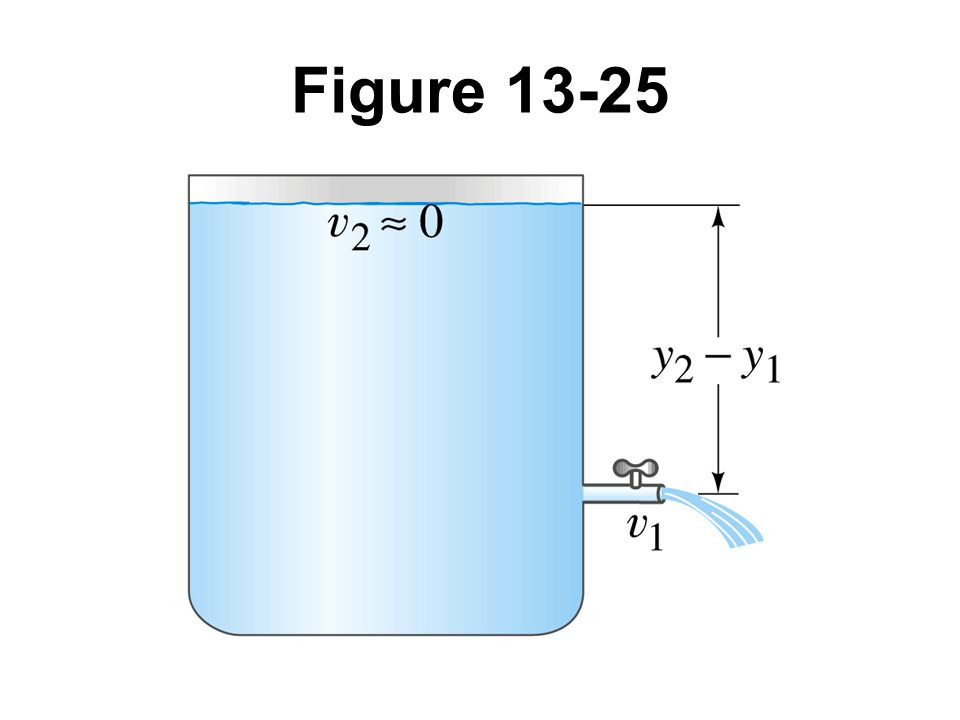 Figure 13-25
