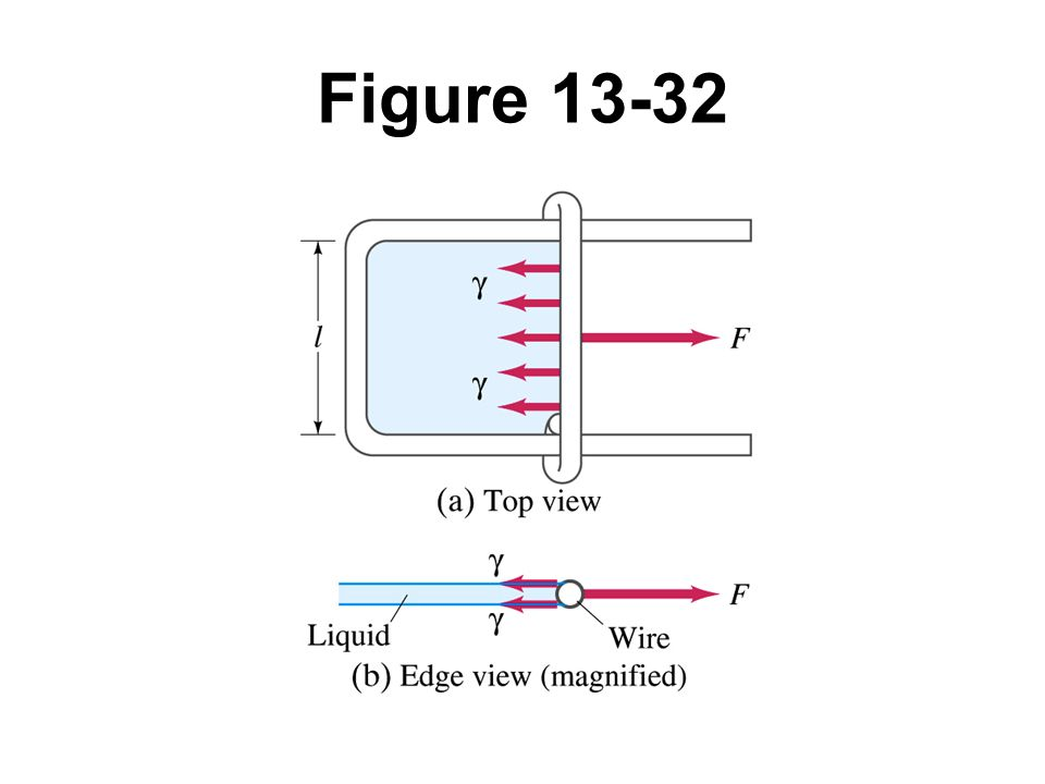 Figure 13-32