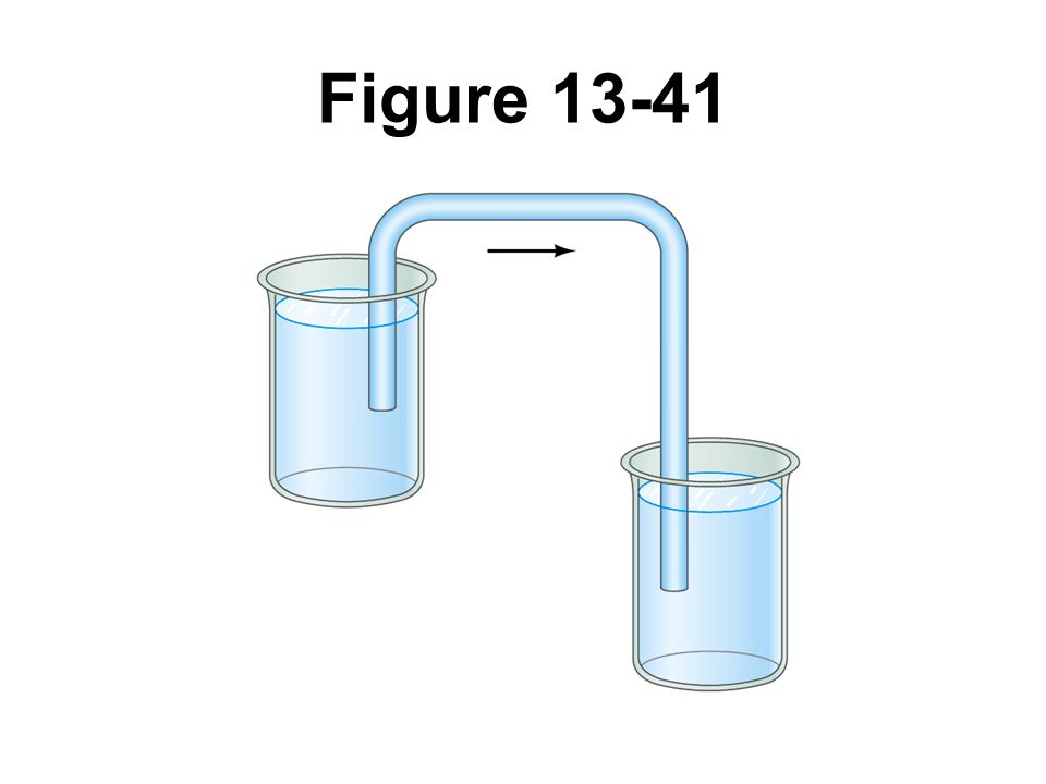 Figure 13-41 A siphon. Question 7.