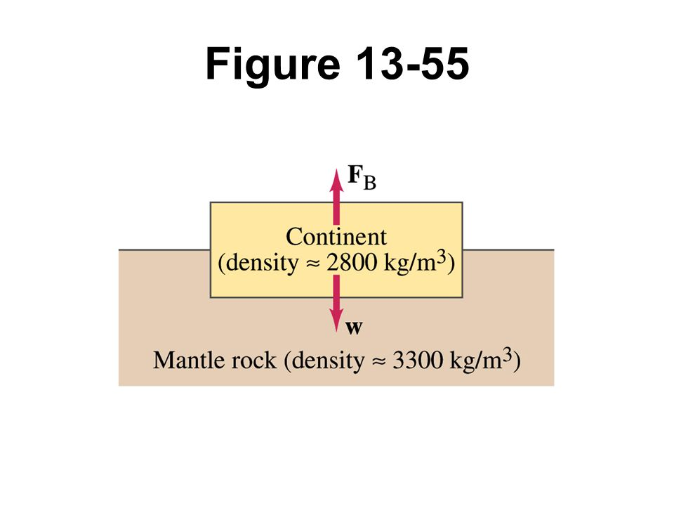Figure 13-55 Problem 83.