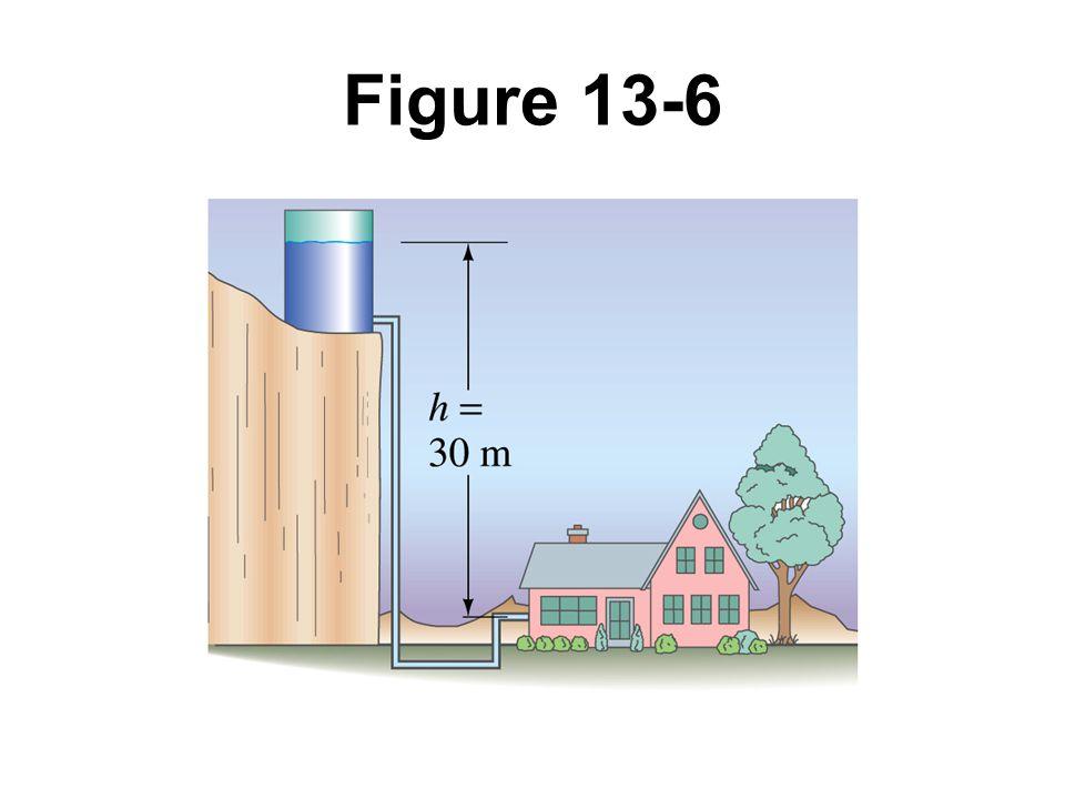 Figure 13-6 Example 13-2.