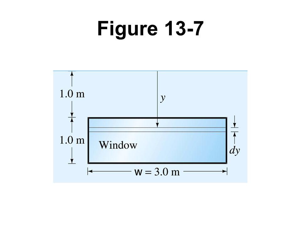 Figure 13-7 Example 13-3.