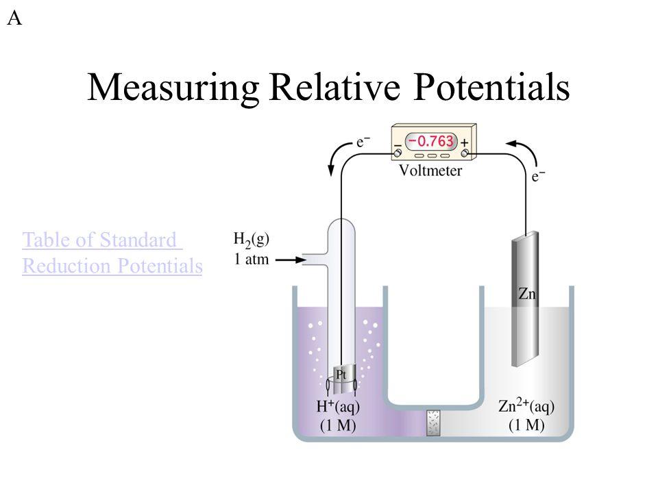 Measuring Relative Potentials