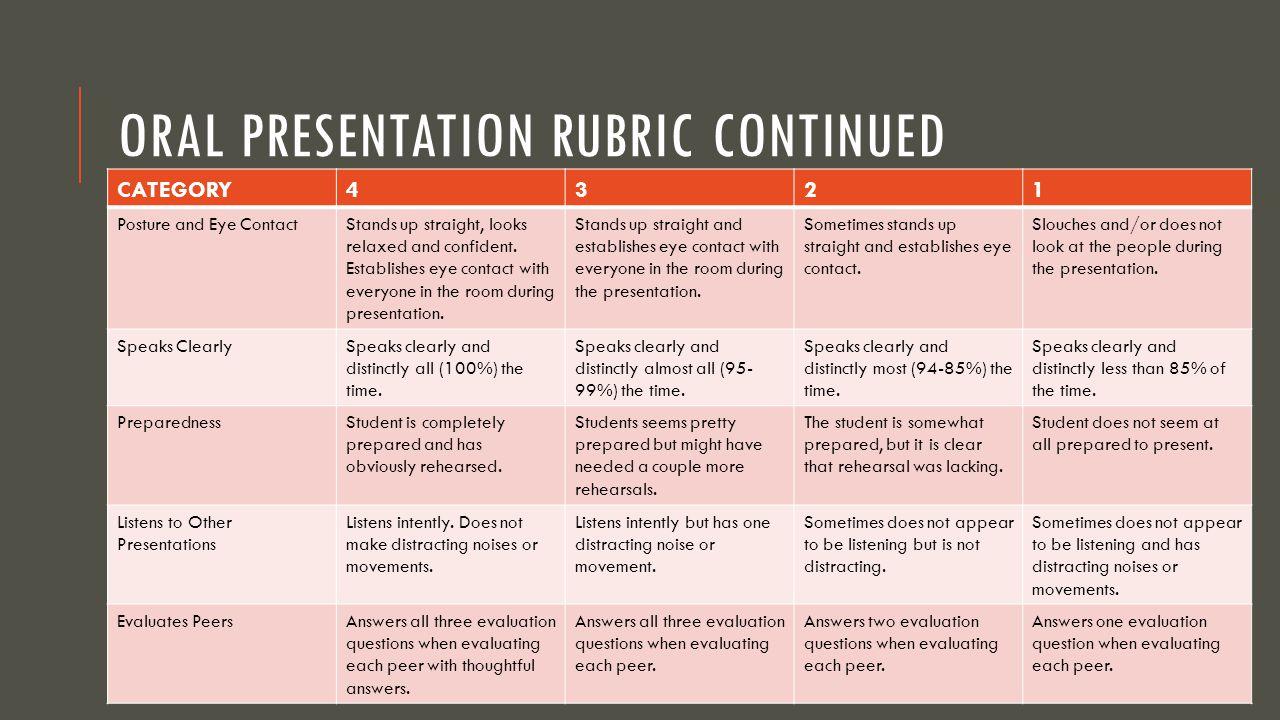 Oral Presentation Rubric Continued